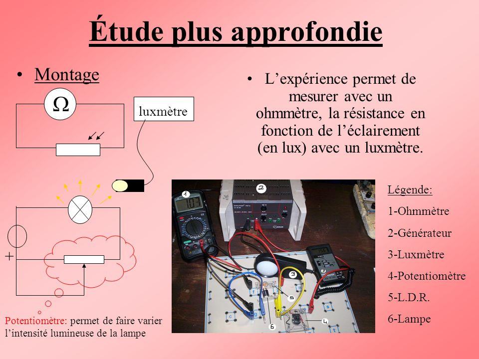 Étude plus approfondie Montage Lexpérience permet de mesurer avec un ohmmètre, la résistance en fonction de léclairement (en lux) avec un luxmètre. lu