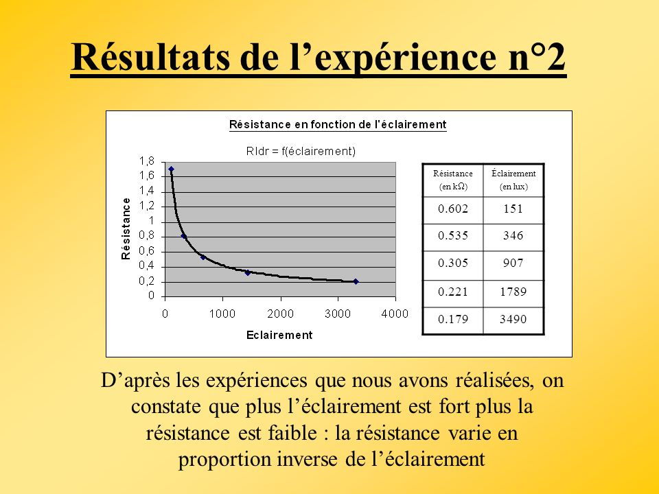 Résultats de lexpérience n°2 Résistance (en k ) Éclairement (en lux) 0.602151 0.535346 0.305907 0.2211789 0.1793490 Daprès les expériences que nous av