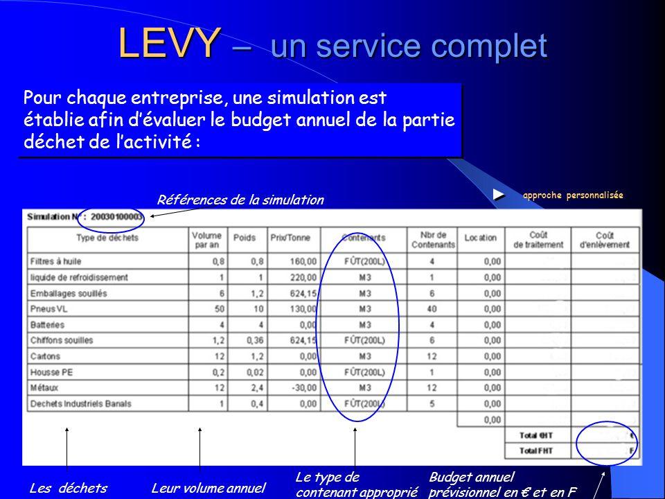 Pour chaque entreprise, une simulation est établie afin dévaluer le budget annuel de la partie déchet de lactivité : Références de la simulation Budge