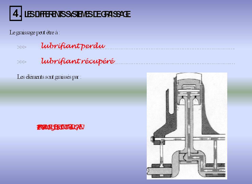 Évacuer la chaleur Protéger de la corrosion Évacuer les résidus de combustion Améliorer les compressions