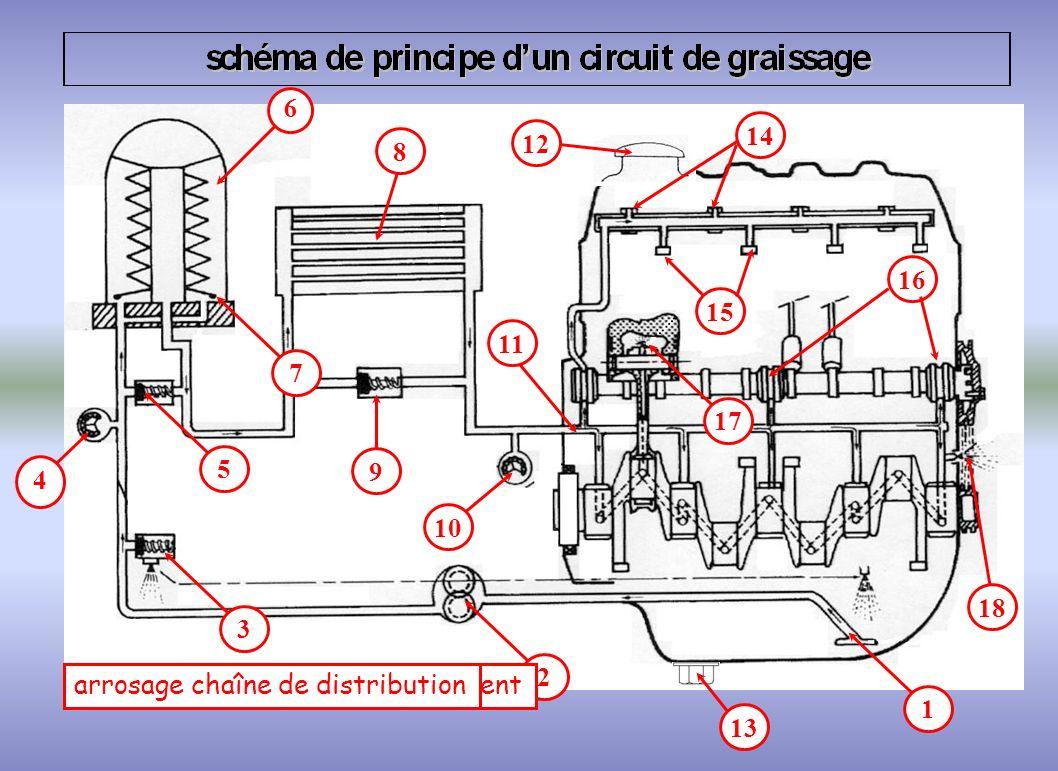 rampes de graissage clapet de décharge mano-contact dhuile thermo-contact dhuile une cartouche filtrante