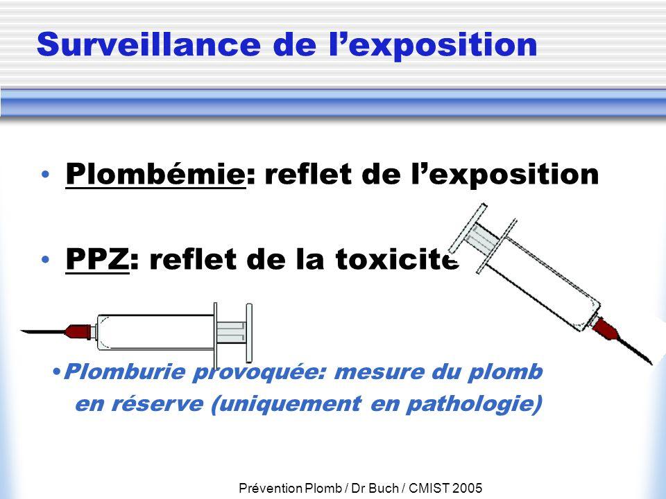 Prévention Plomb / Dr Buch / CMIST 2005 Surveillance de lexposition Plombémie: reflet de lexposition PPZ: reflet de la toxicité Plomburie provoquée: m