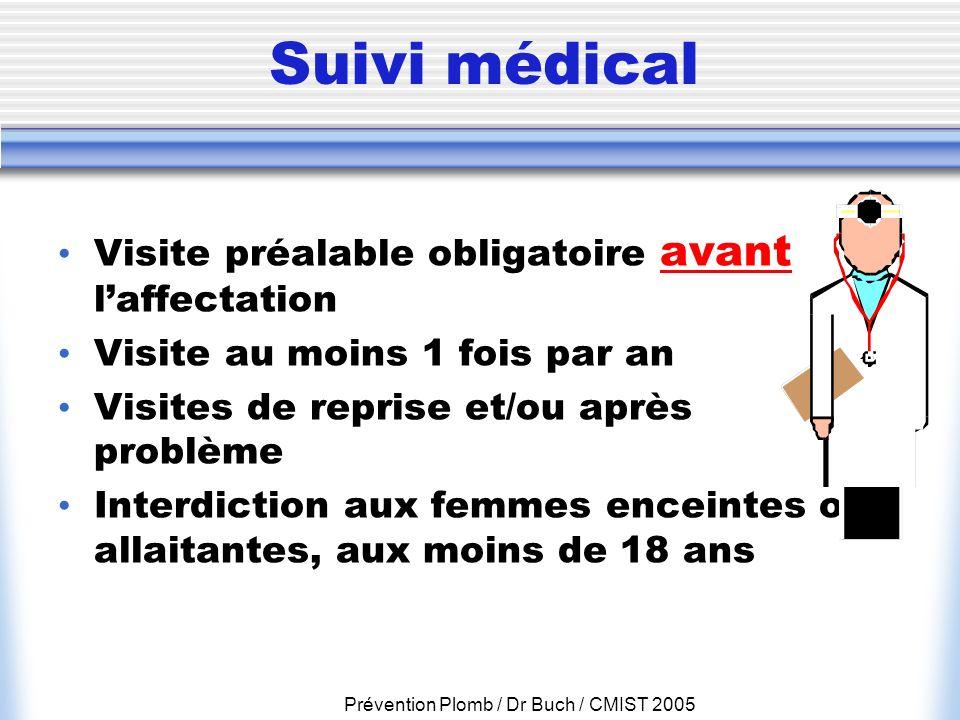 Prévention Plomb / Dr Buch / CMIST 2005 Suivi médical Visite préalable obligatoire avant laffectation Visite au moins 1 fois par an Visites de reprise