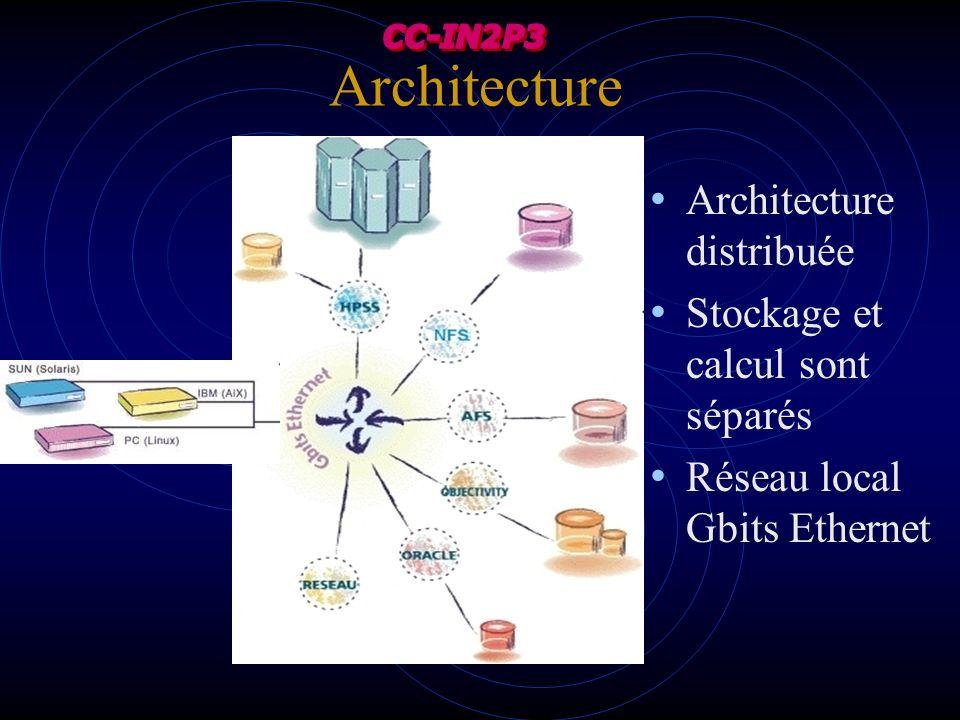 Architecture Architecture distribuée Stockage et calcul sont séparés Réseau local Gbits Ethernet