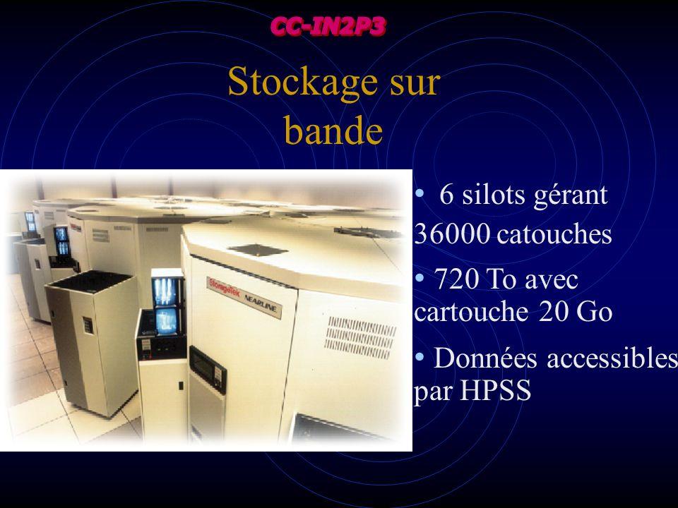 Stockage sur bande 6 silots gérant 36000 catouches 720 To avec cartouche 20 Go Données accessibles par HPSS