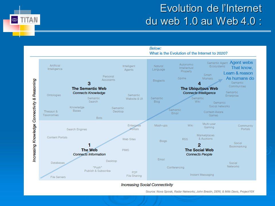 Evolution de lInternet du web 1.0 au Web 4.0 :