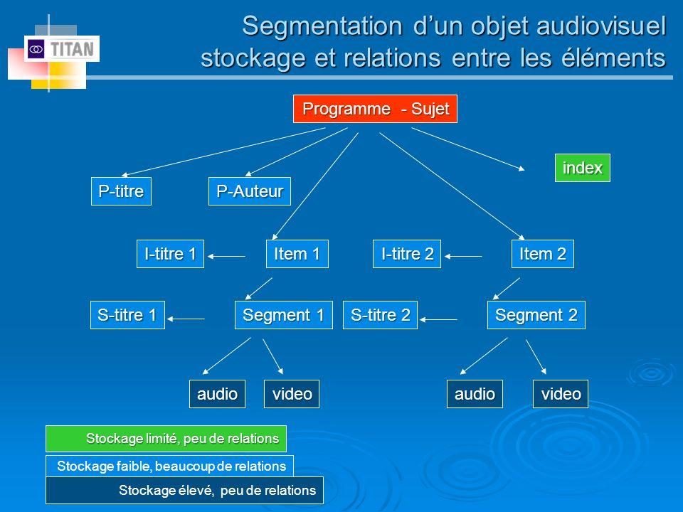 Segmentation dun objet audiovisuel stockage et relations entre les éléments Programme - Sujet P-titreP-Auteur index Segment 1 I-titre 1 Item 1 S-titre