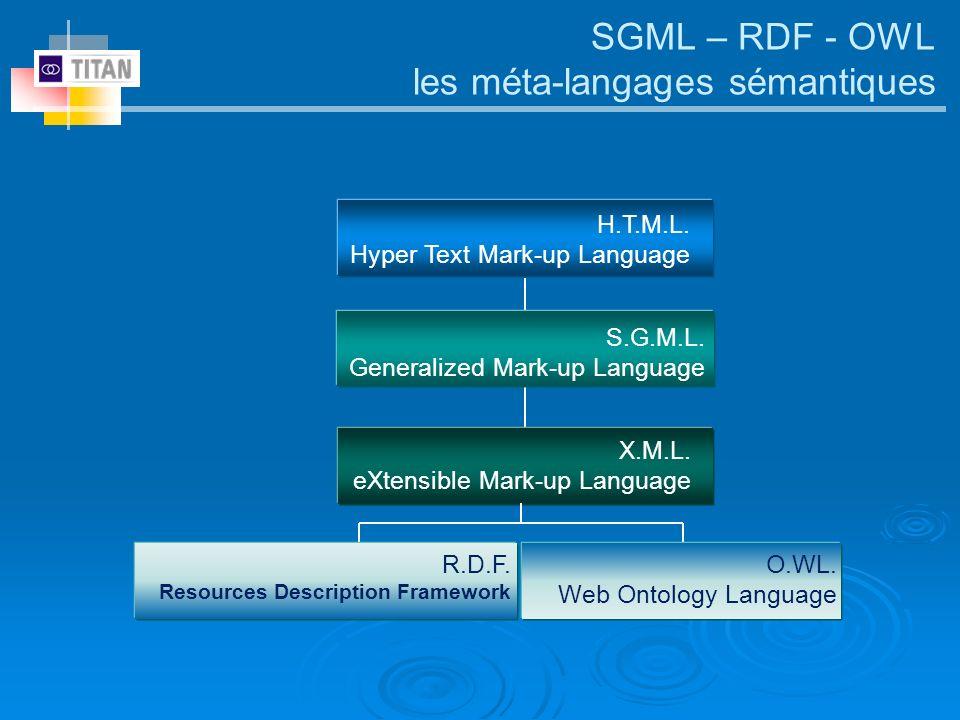 H.T.M.L. Hyper Text Mark-up Language X.M.L. eXtensible Mark-up Language R.D.F. Resources Description Framework O.WL. Web Ontology Language SGML – RDF