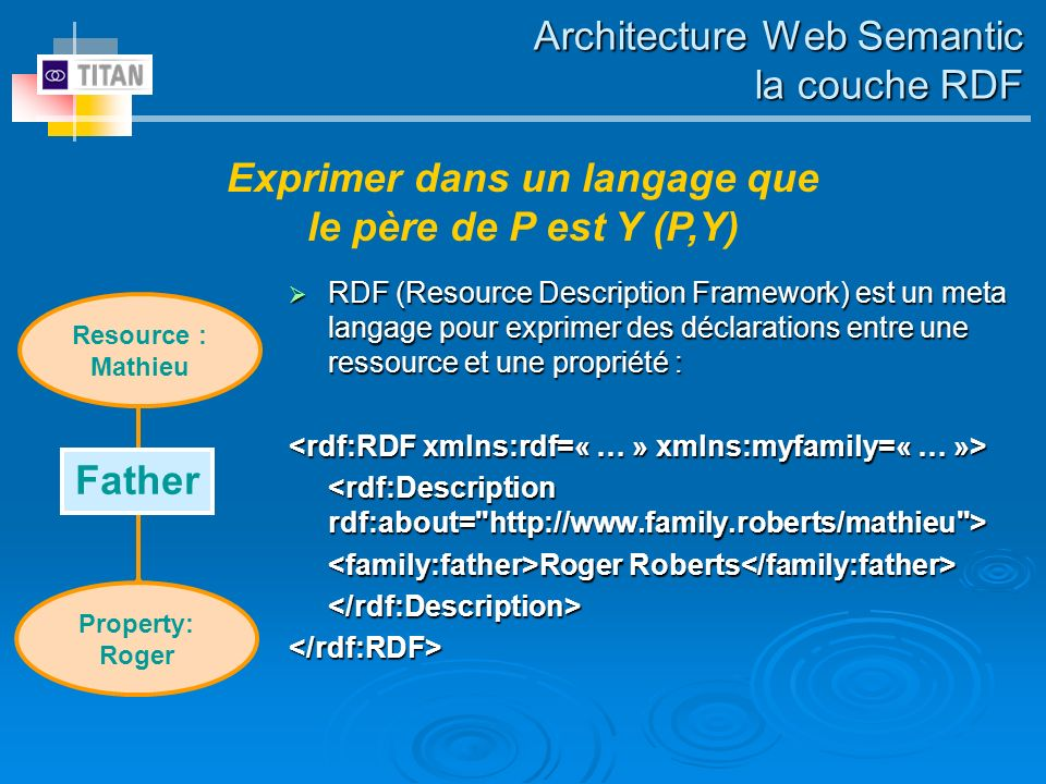 RDF (Resource Description Framework) est un meta langage pour exprimer des déclarations entre une ressource et une propriété : RDF (Resource Descripti