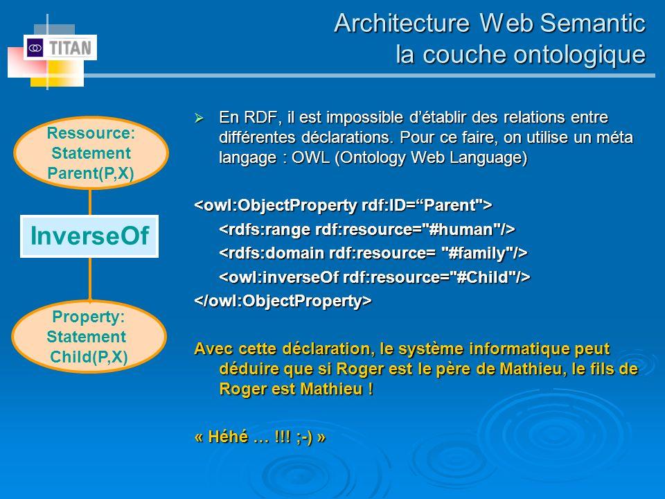 Architecture Web Semantic la couche ontologique En RDF, il est impossible détablir des relations entre différentes déclarations. Pour ce faire, on uti