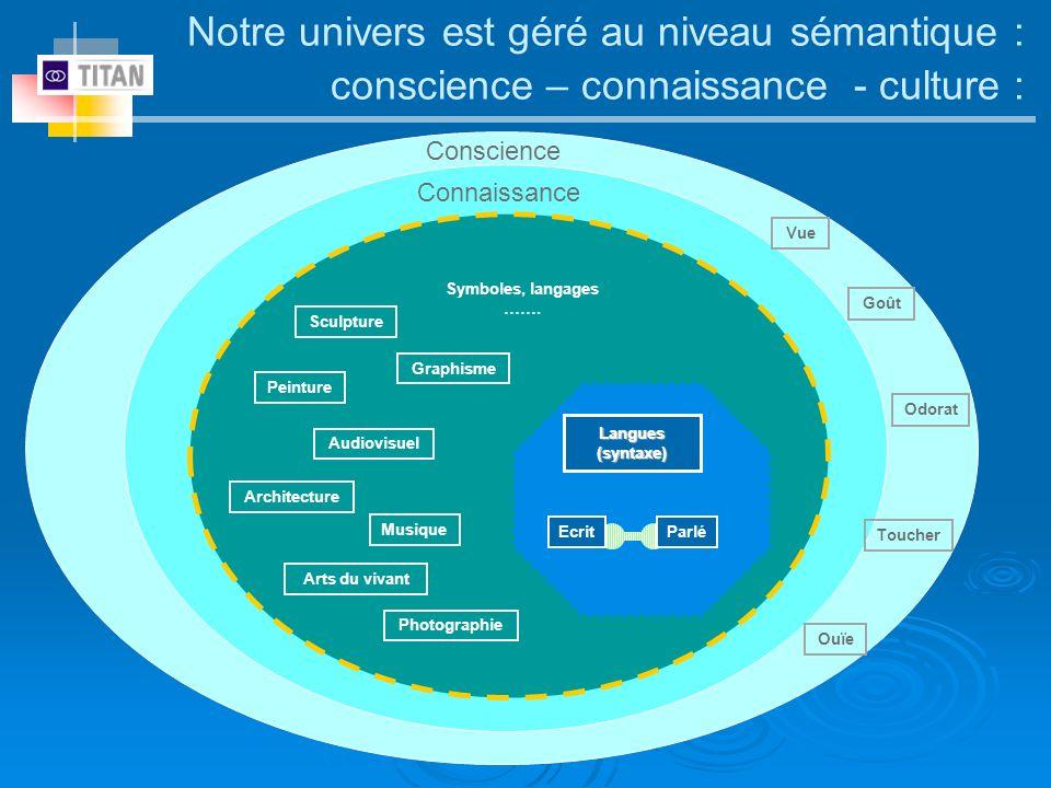 Notre univers est géré au niveau sémantique : conscience – connaissance - culture : Symboles, langages ……. Sculpture Audiovisuel Vue Musique Photograp