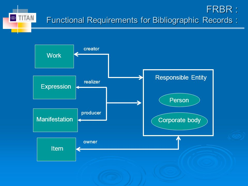FRBR : Functional Requirements for Bibliographic Records : Work Expression Manifestation Item Person Corporate body Responsible Entity creator realizer producer owner