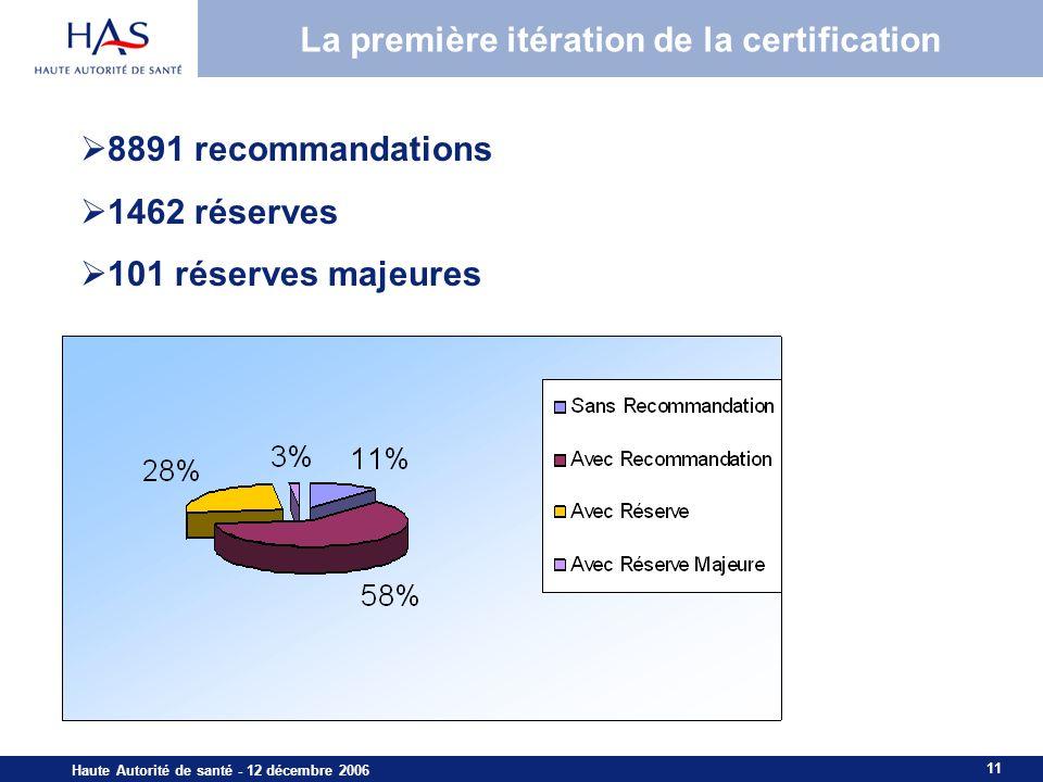 11 Haute Autorité de santé - 12 décembre 2006 La première itération de la certification 8891 recommandations 1462 réserves 101 réserves majeures