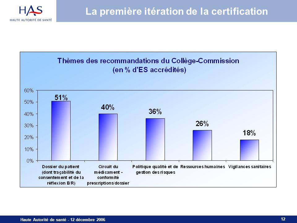 12 Haute Autorité de santé - 12 décembre 2006 La première itération de la certification