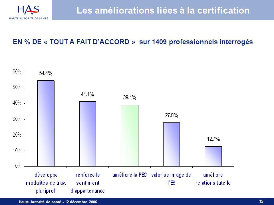 15 Haute Autorité de santé - 12 décembre 2006 EN % DE « TOUT A FAIT DACCORD » sur 1409 professionnels interrogés Les améliorations liées à la certific