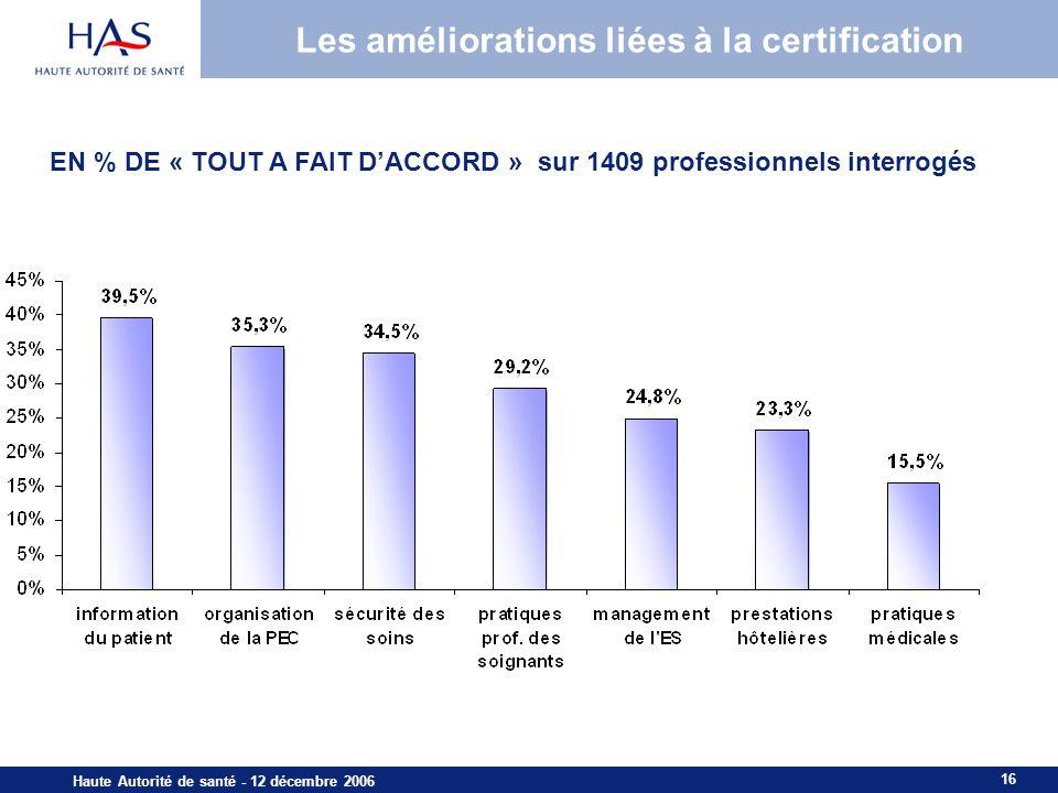 16 Haute Autorité de santé - 12 décembre 2006 Les améliorations liées à la certification EN % DE « TOUT A FAIT DACCORD » sur 1409 professionnels interrogés