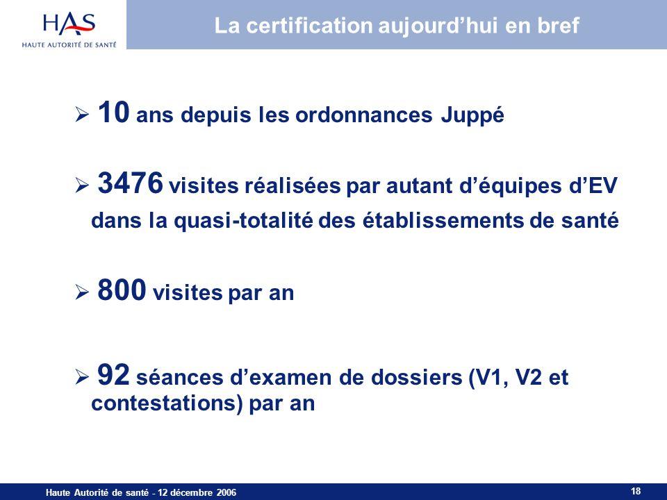 18 Haute Autorité de santé - 12 décembre 2006 La certification aujourdhui en bref 10 ans depuis les ordonnances Juppé 3476 visites réalisées par autant déquipes dEV dans la quasi-totalité des établissements de santé 800 visites par an 92 séances dexamen de dossiers (V1, V2 et contestations) par an