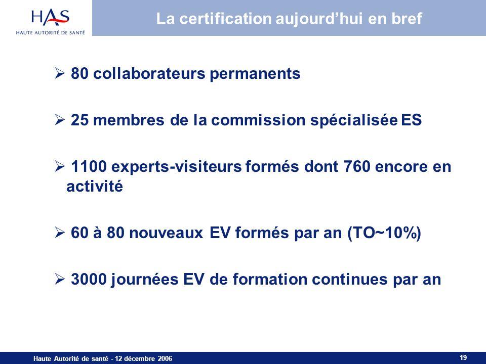 19 Haute Autorité de santé - 12 décembre 2006 La certification aujourdhui en bref 80 collaborateurs permanents 25 membres de la commission spécialisée