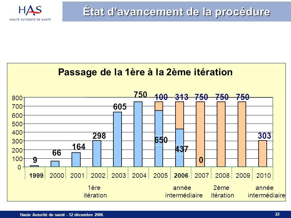 22 Haute Autorité de santé - 12 décembre 2006 État davancement de la procédure