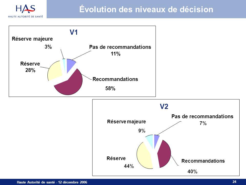 24 Haute Autorité de santé - 12 décembre 2006 Évolution des niveaux de décision V1 Réserve 28% Réserve majeure 3% Pas de recommandations 11% Recommandations 58% V2 Réserve 44% Réserve majeure 9% 7% Recommandations 40% Pas de recommandations