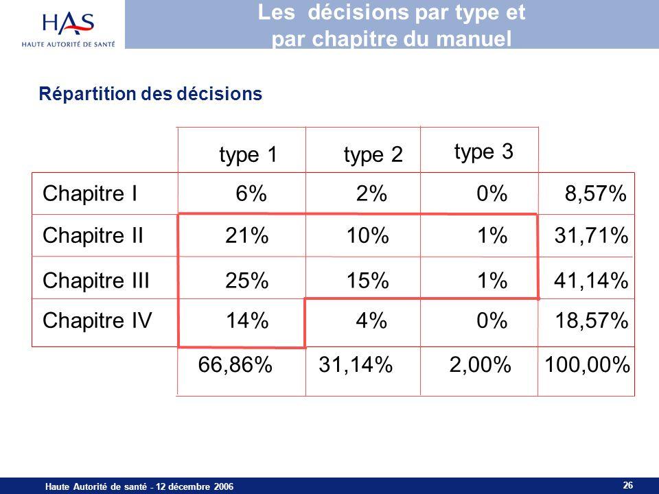 26 Haute Autorité de santé - 12 décembre 2006 Les décisions par type et par chapitre du manuel type 1type 2 type 3 Chapitre I6%2%0%8,57% Chapitre II21%10%1%31,71% Chapitre III25%15%1%41,14% Chapitre IV14%4%0%18,57% 66,86%31,14%2,00%100,00% Répartition des décisions