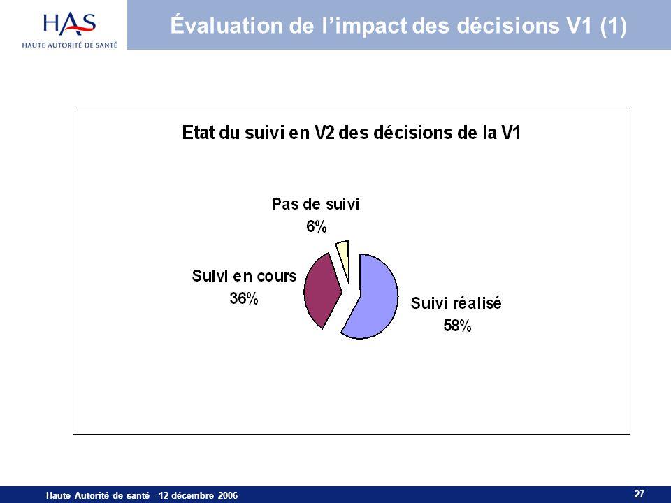 27 Haute Autorité de santé - 12 décembre 2006 Évaluation de limpact des décisions V1 (1)