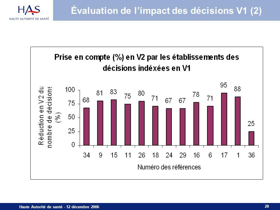 28 Haute Autorité de santé - 12 décembre 2006 Évaluation de limpact des décisions V1 (2)