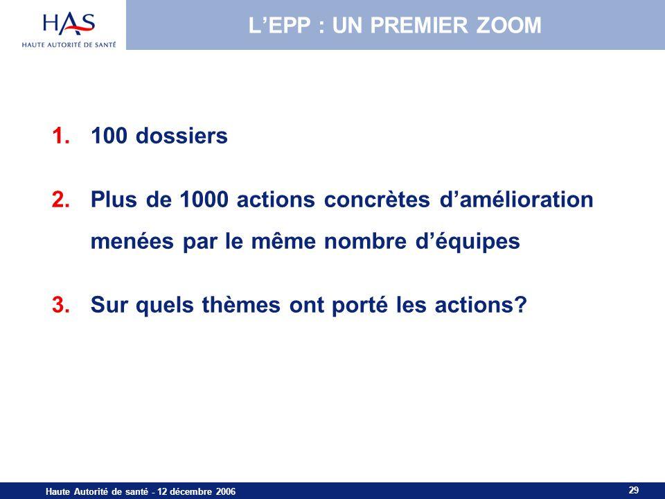29 Haute Autorité de santé - 12 décembre 2006 LEPP : UN PREMIER ZOOM 1.100 dossiers 2.Plus de 1000 actions concrètes damélioration menées par le même nombre déquipes 3.Sur quels thèmes ont porté les actions?