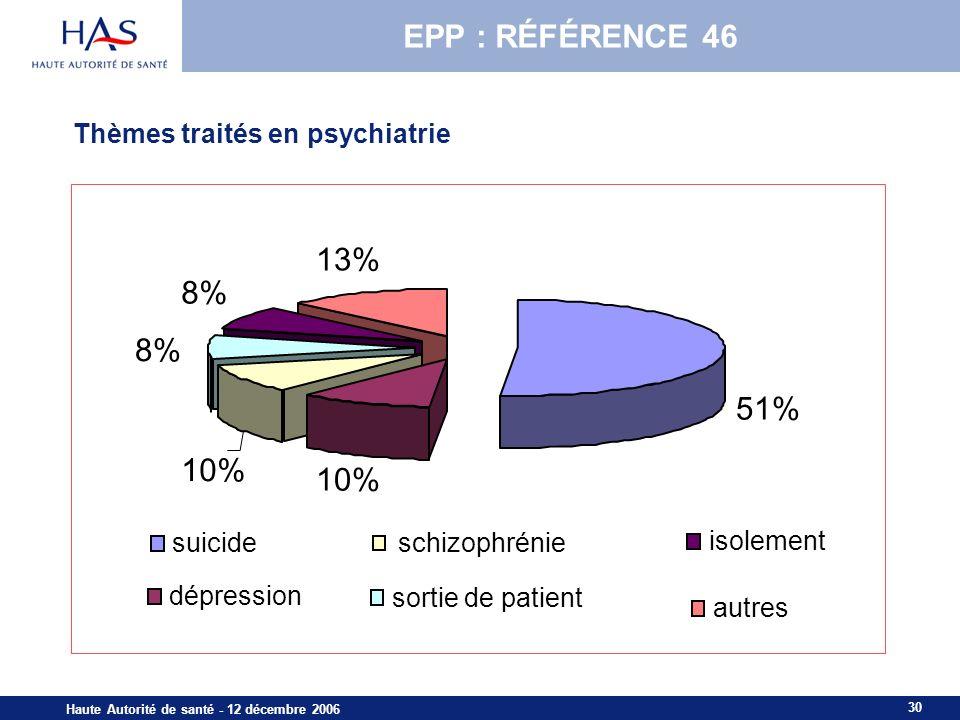 30 Haute Autorité de santé - 12 décembre 2006 51% 10% 8% 13% 8% 10% suicide dépression schizophrénie sortie de patient isolement autres Thèmes traités en psychiatrie EPP : RÉFÉRENCE 46