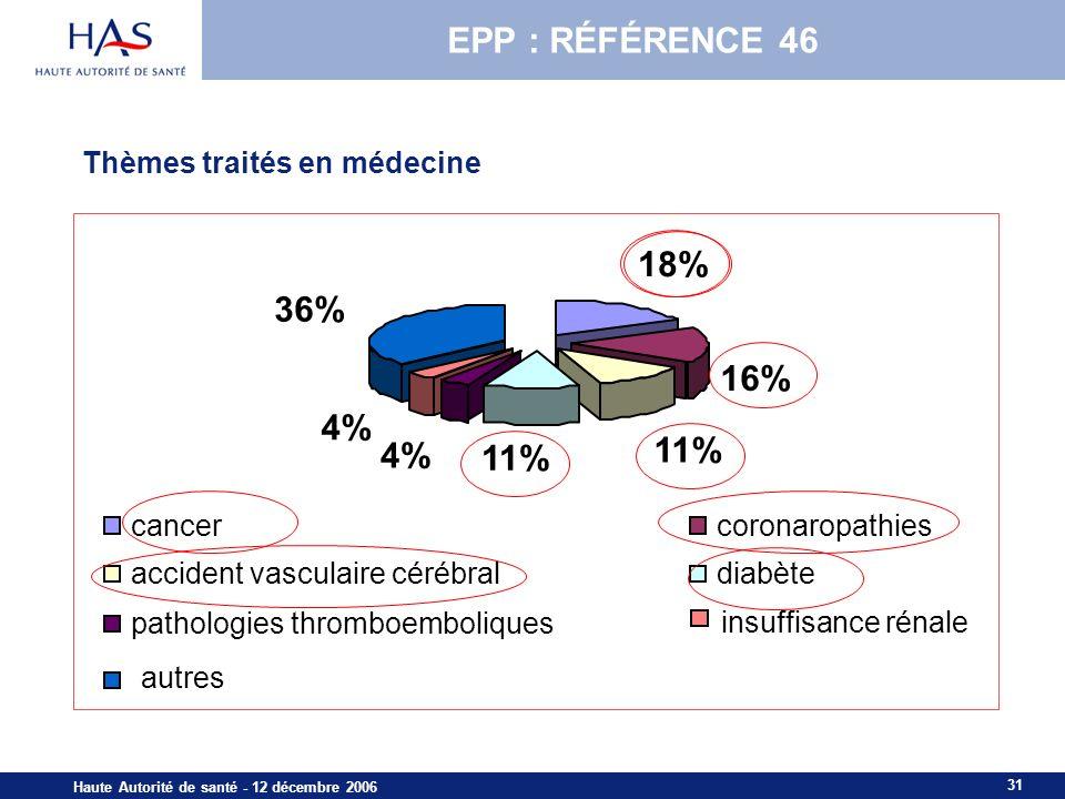 31 Haute Autorité de santé - 12 décembre 2006 Thèmes traités en médecine 18% 16% 11% 4% 36% cancercoronaropathies accident vasculaire cérébraldiabète pathologies thromboemboliques insuffisance rénale autres EPP : RÉFÉRENCE 46
