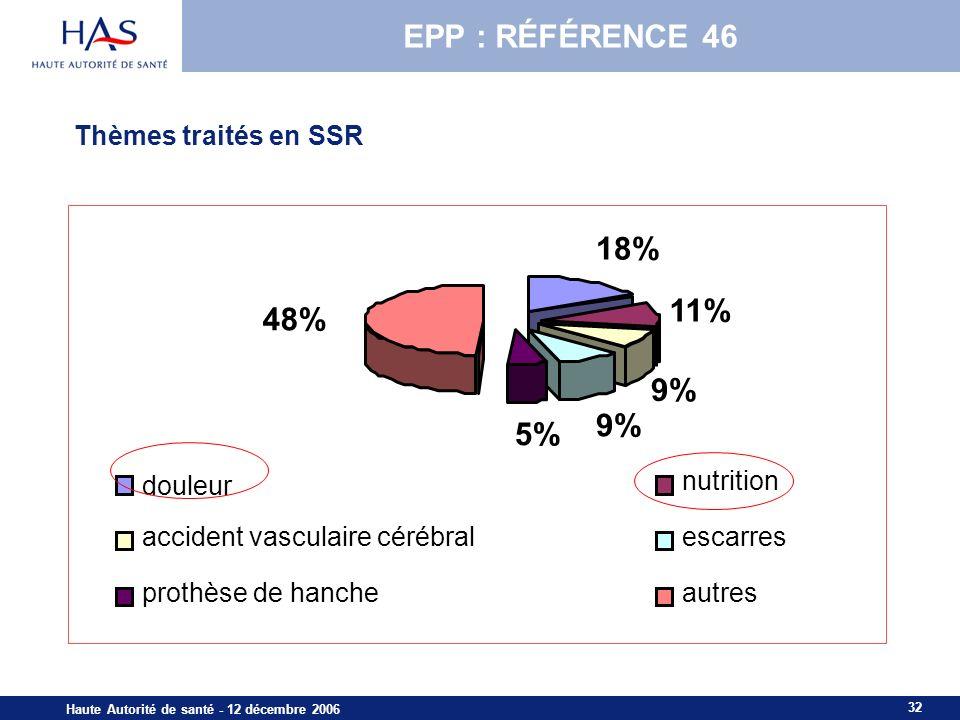 32 Haute Autorité de santé - 12 décembre 2006 Thèmes traités en SSR 18% 11% 9% 5% 48% douleur nutrition accident vasculaire cérébralescarres prothèse de hancheautres EPP : RÉFÉRENCE 46