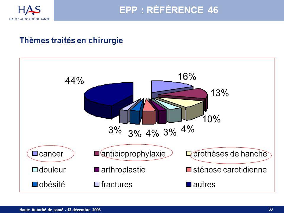 33 Haute Autorité de santé - 12 décembre 2006 Thèmes traités en chirurgie 16% 13% 10% 4% 3% 4% 3% 44% cancerantibioprophylaxieprothèses de hanche douleurarthroplastiesténose carotidienne obésitéfracturesautres EPP : référence 46 EPP : RÉFÉRENCE 46