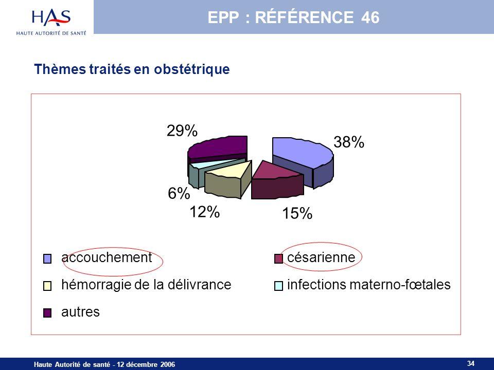 34 Haute Autorité de santé - 12 décembre 2006 Thèmes traités en obstétrique 38% 15% 12% 6% 29% accouchementcésarienne hémorragie de la délivranceinfections materno-fœtales autres EPP : RÉFÉRENCE 46