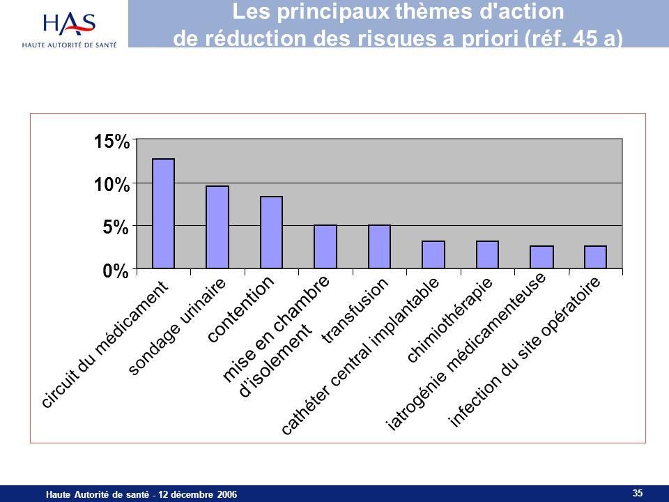 35 Haute Autorité de santé - 12 décembre 2006 Les principaux thèmes d'action de réduction des risques a priori (réf. 45 a) 0% 5% 10% 15% sondage urina