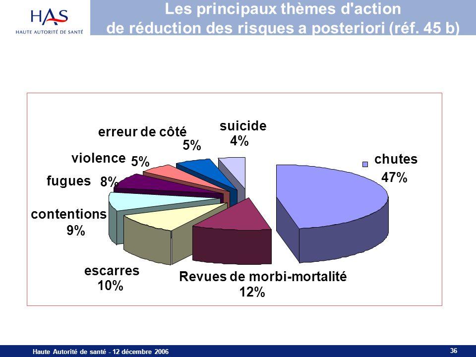 36 Haute Autorité de santé - 12 décembre 2006 Les principaux thèmes d'action de réduction des risques a posteriori (réf. 45 b) fugues 8% violence 5% e