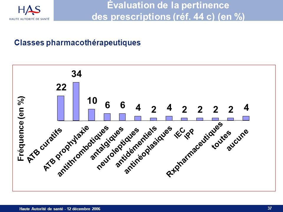 37 Haute Autorité de santé - 12 décembre 2006 Évaluation de la pertinence des prescriptions (réf. 44 c) (en %) 4 2222 4 2 4 66 10 34 22 ATB curatifs A