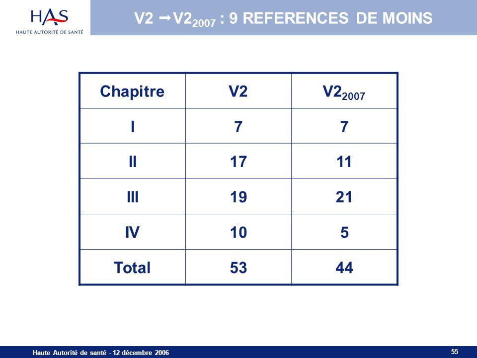 55 Haute Autorité de santé - 12 décembre 2006 V2 V2 2007 : 9 REFERENCES DE MOINS ChapitreV2V2 2007 I77 II1711 III1921 IV105 Total5344