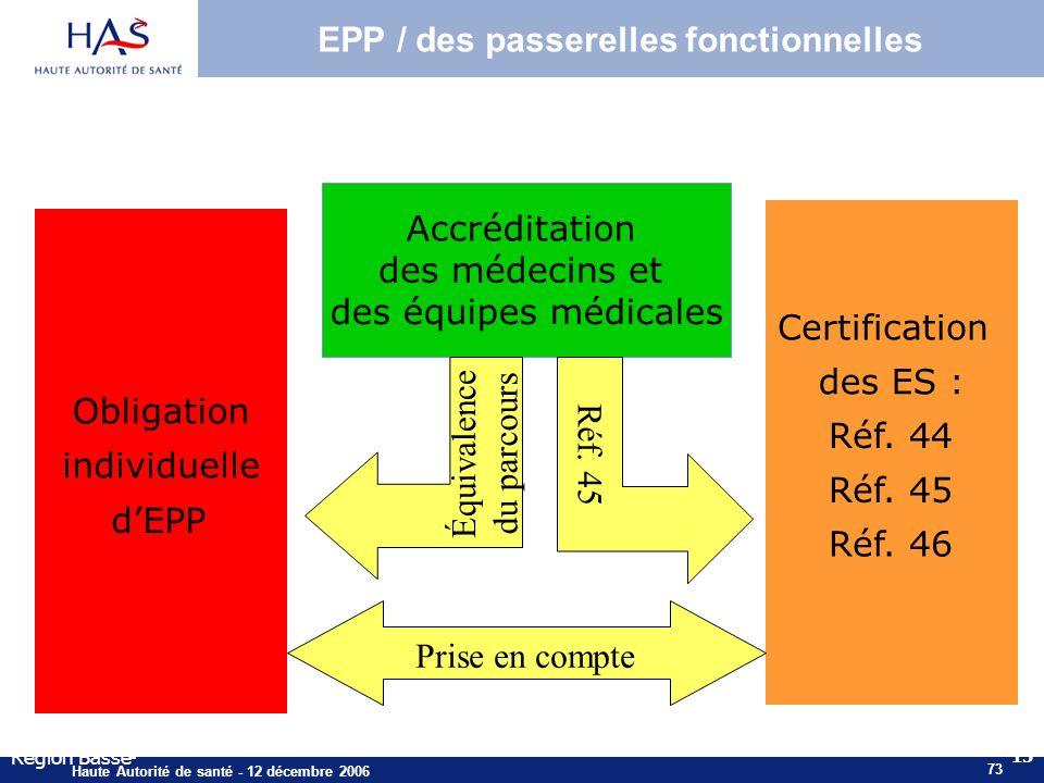 73 Haute Autorité de santé - 12 décembre 2006 > 15 Région Basse- Certification des ES : Réf. 44 Réf. 45 Réf. 46 Obligation individuelle dEPP Prise en
