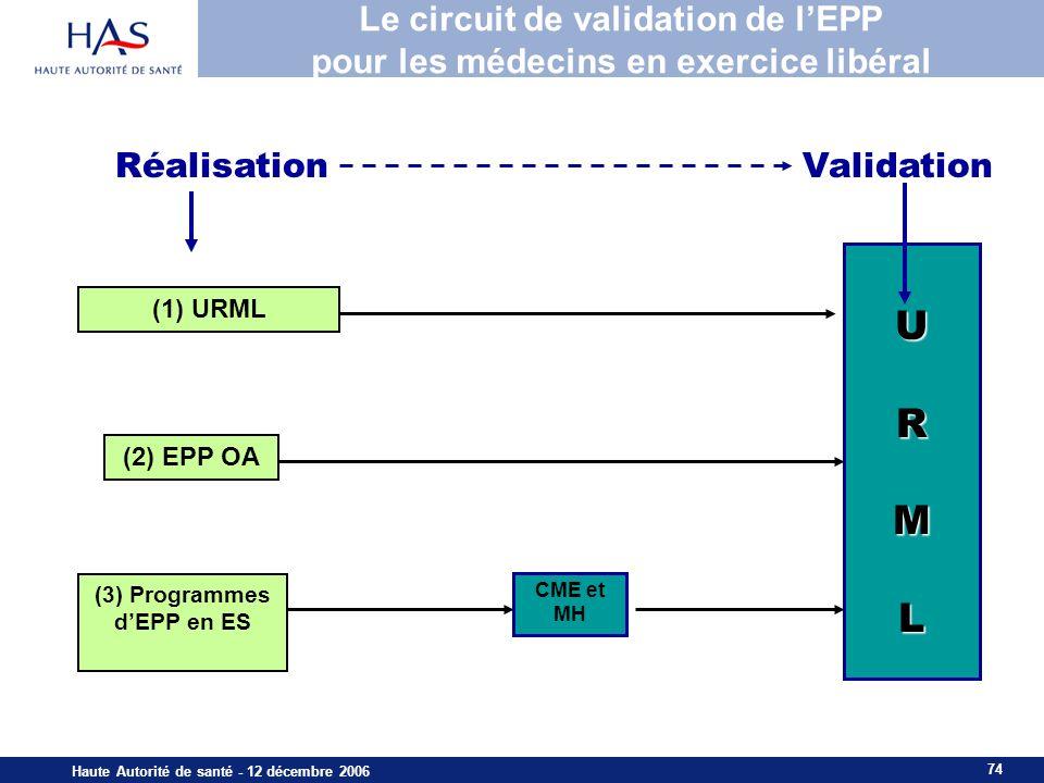 74 Haute Autorité de santé - 12 décembre 2006 (2) EPP OA (3) Programmes dEPP en ES URML (1) URML ValidationRéalisation CME et MH Le circuit de validation de lEPP pour les médecins en exercice libéral