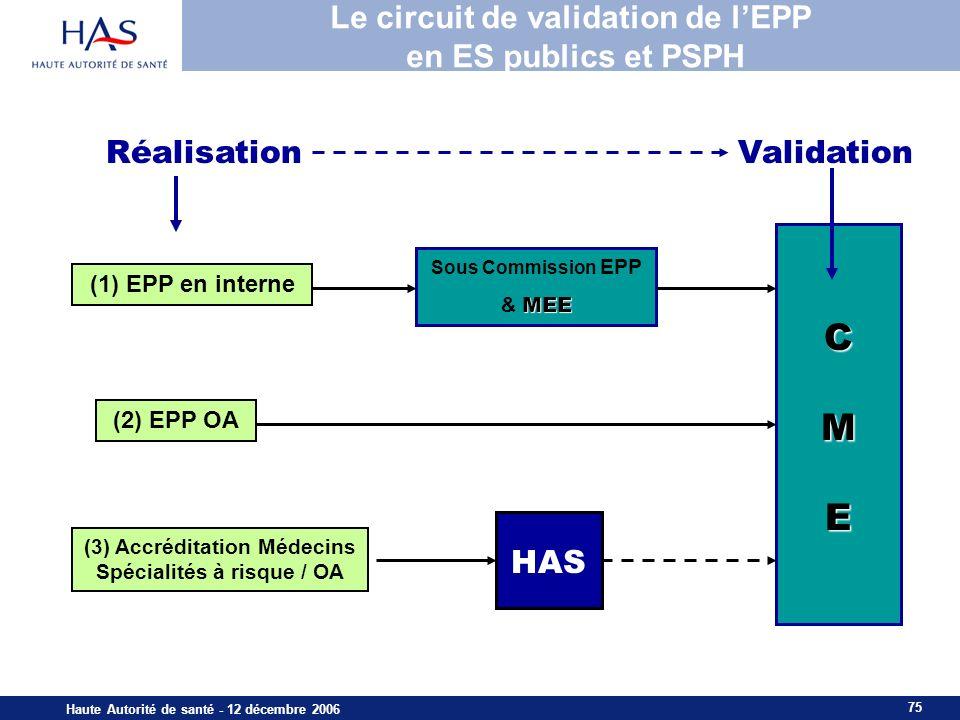 75 Haute Autorité de santé - 12 décembre 2006 (2) EPP OA (3) Accréditation Médecins Spécialités à risque / OA Sous Commission EPP MEE & MEE CME HAS (1) EPP en interne ValidationRéalisation Le circuit de validation de lEPP en ES publics et PSPH