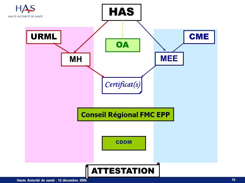 76 Haute Autorité de santé - 12 décembre 2006 URML OA CME HAS Conseil Régional FMC EPP CDOM MH ATTESTATION Certificat(s) MEE