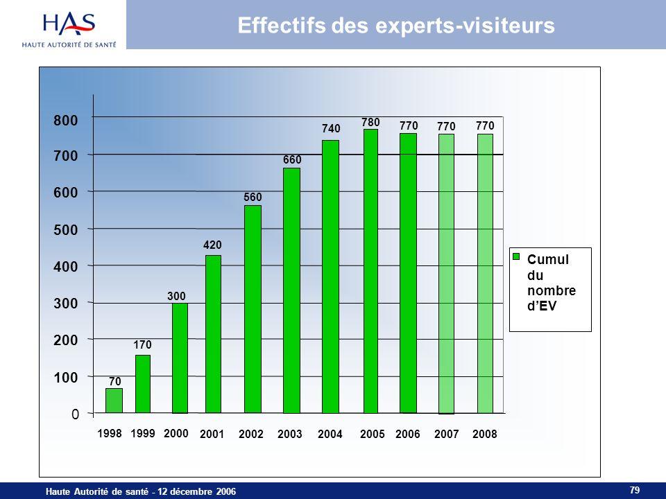 79 Haute Autorité de santé - 12 décembre 2006 70 170 0 100 200 300 400 500 600 700 199819992000 Cumul du nombre dEV Effectifs des experts-visiteurs 80