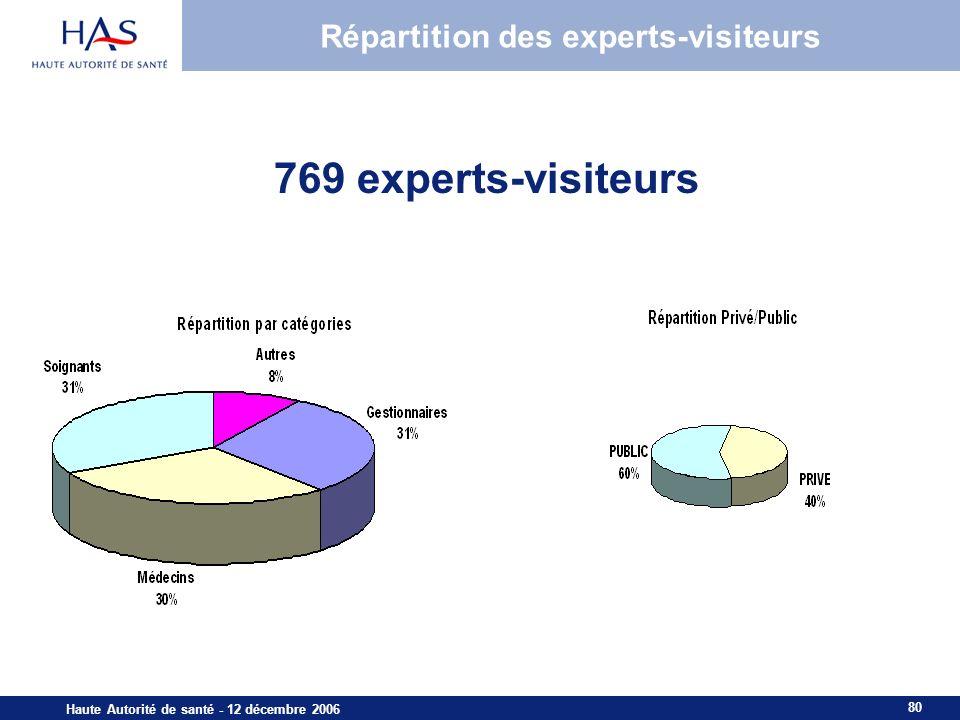 80 Haute Autorité de santé - 12 décembre 2006 Répartition des experts-visiteurs 769 experts-visiteurs