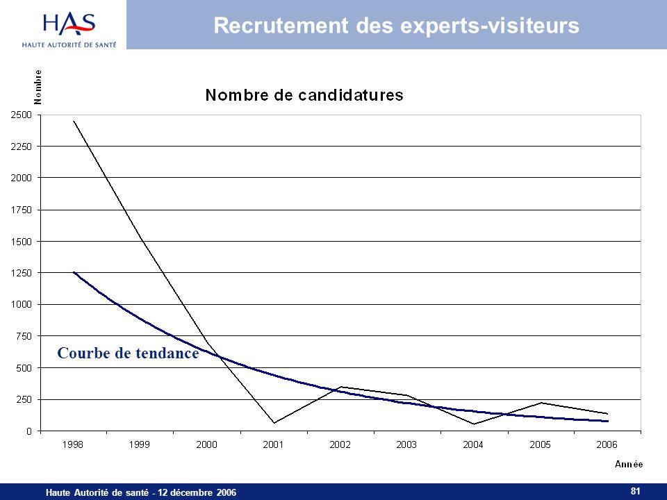 81 Haute Autorité de santé - 12 décembre 2006 Recrutement des experts-visiteurs Courbe de tendance
