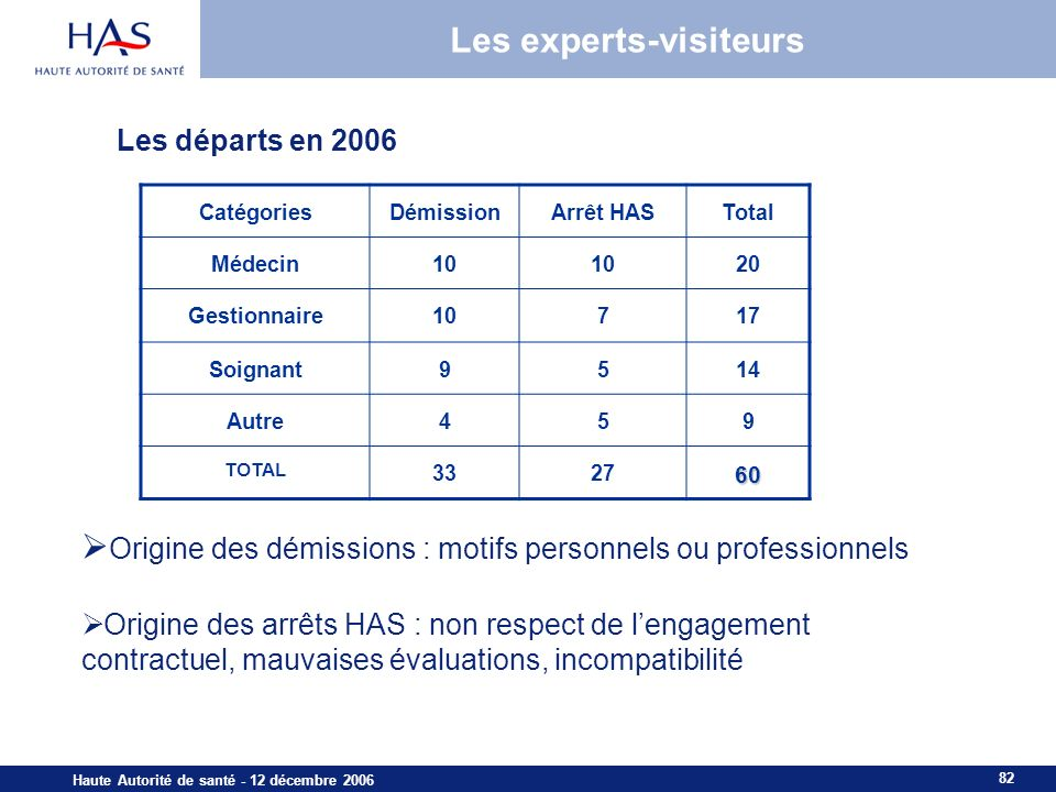 82 Haute Autorité de santé - 12 décembre 2006 Les experts-visiteurs Les départs en 2006 CatégoriesDémissionArrêt HASTotal Médecin10 20 Gestionnaire107