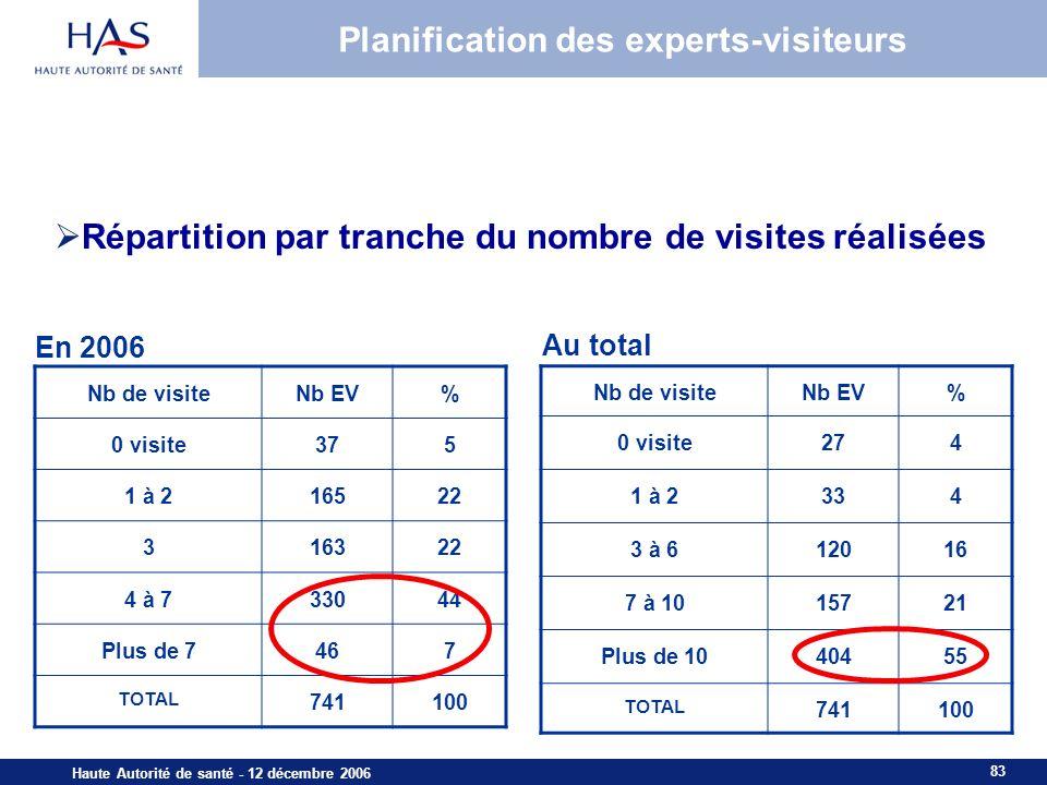 83 Haute Autorité de santé - 12 décembre 2006 Planification des experts-visiteurs Nb de visiteNb EV% 0 visite375 1 à 216522 316322 4 à 733044 Plus de