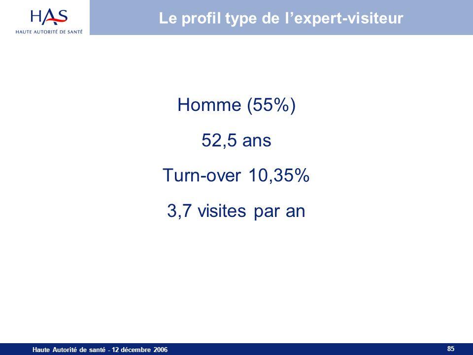 85 Haute Autorité de santé - 12 décembre 2006 Le profil type de lexpert-visiteur Homme (55%) 52,5 ans Turn-over 10,35% 3,7 visites par an