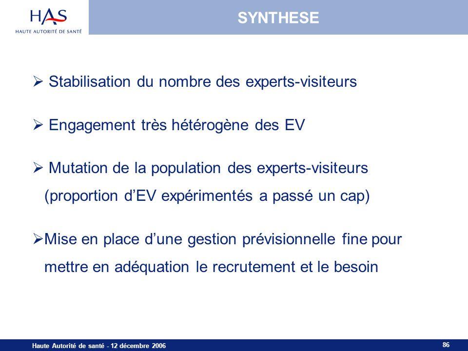 86 Haute Autorité de santé - 12 décembre 2006 SYNTHESE Stabilisation du nombre des experts-visiteurs Engagement très hétérogène des EV Mutation de la