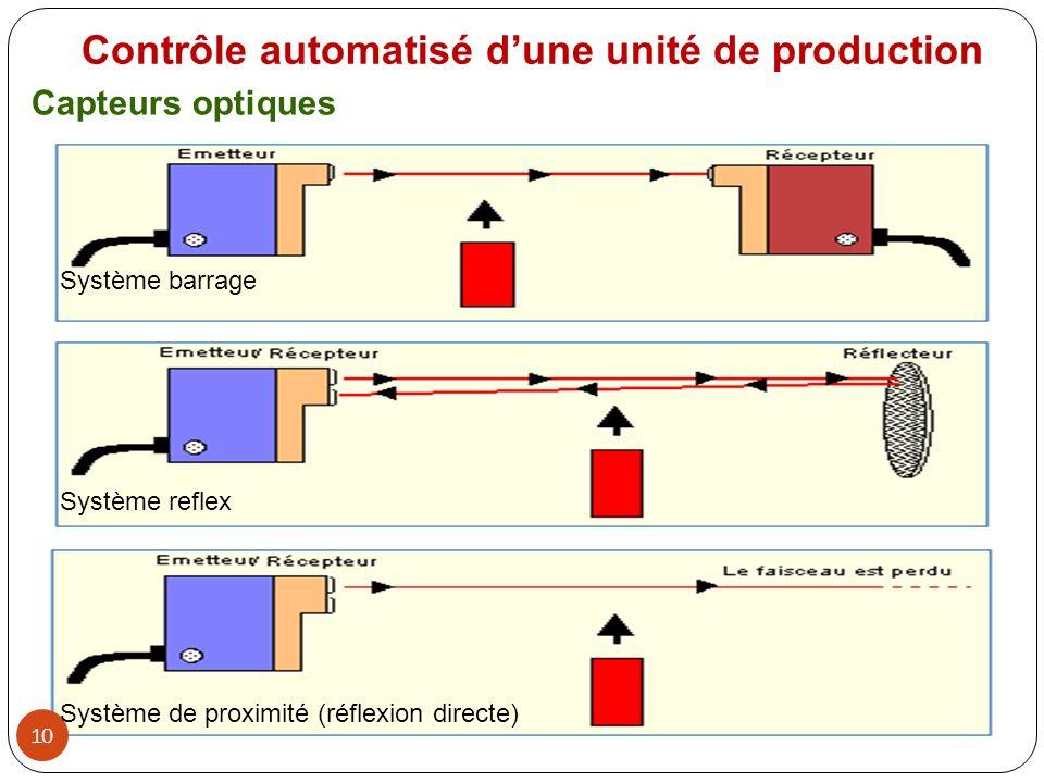 10 Système barrage Système reflex Système de proximité (réflexion directe) Capteurs optiques Contrôle automatisé dune unité de production