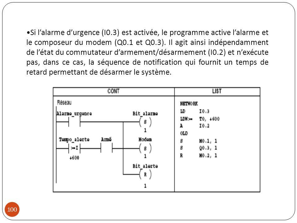 Si lalarme durgence (I0.3) est activée, le programme active lalarme et le composeur du modem (Q0.1 et Q0.3). Il agit ainsi indépendamment de létat du